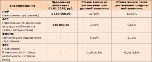 Ставки страховых взносов в 2019 году в удобной таблице