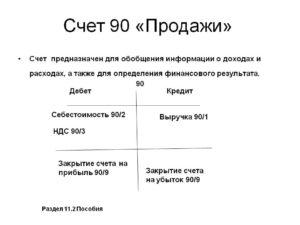 Счет 90 Продажи