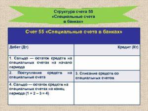 Счет 55 Специальные счета в банках