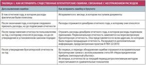 Критерии отнесения ошибок в бухучете к существенным или несущественным