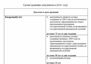 Сроки хранения документов в 2019 году в организации: кадровых, бухгалтерских