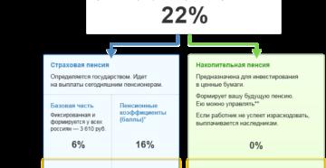 Перечисление денежных средств за работников работодателем в Негосударственный пенсионный фонд