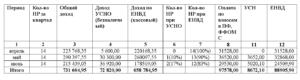 Учет страховых взносов при расчете УСН - доходы, у ИП