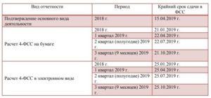 Отчетность за 1 квартал 2019 года: сроки сдачи отчетности в таблице