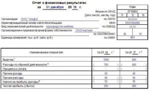 Как «упрощенцу» заполнить отчет о финансовых результатах