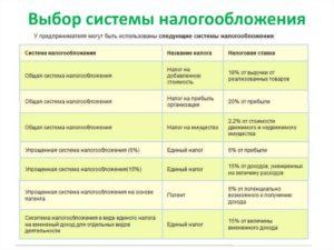 Выбор системы налогообложения, вид деятельности: грузоперевозки