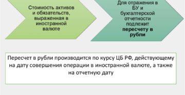 Бухгалтерский учет и операции с иностранной валютой