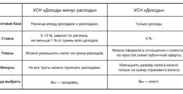 Дополнительные личные взносы ИП на УСН с объектом «доходы минус расходы»