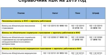КБК 18210202103081011160: расшифровка в 2019 году, какой налог