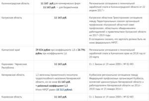 Новые районные коэффициенты по зарплате в 2019 году: все регионы РФ