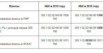 КБК по страховым взносам в 2016 году