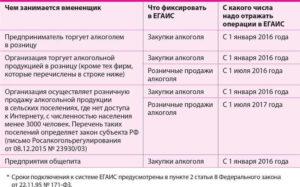ЕГАИС с 1 июля 2016 года: изменения для розницы