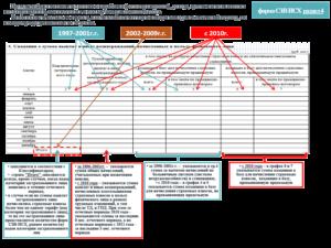 СЗВ-СТАЖ, ОДВ-1, СЗВ-КОРР, СЗВ-ИСХ — новые отчеты с марта 2017 года