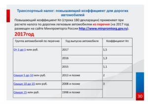 Новый перечень дорогих автомобилей для уплаты транспортного налога за 2018 год