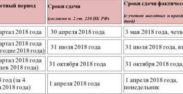 Официальные сроки сдачи 2-НДФЛ и 6-НДФЛ за 2018 год