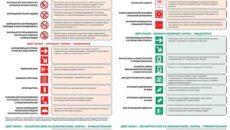 Противопожарная безопасность в 2019 году: правила, инструкции, знаки, образцы документов