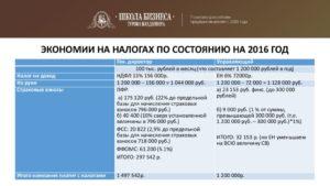 Управляющий ИП: законный и безопасный способ экономии налогов