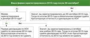 Как сдавать отчетность компании, которая зарегистрирована в конце года