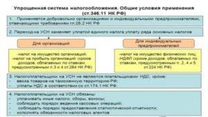 НДС при переходе с УСН на общий режим