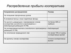 Порядок распределения прибыли и убытков сельскохозяйственного производственного кооператива