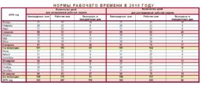 Нормы рабочего времени на 2019 год (таблица)