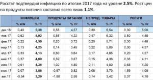 Росстат объявил официальную инфляцию за весь 2017 год