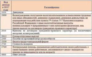 Коды доходов в справке 2-НДФЛ