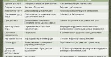 Все отличия трудового договора от договора гражданско-правового характера в одной таблице