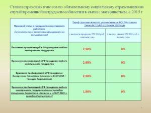 Расчет взносов на обязательное социальное страхование
