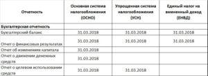 Отчетность в Росстат в 2016 году для ООО на УСН