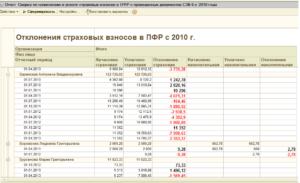 Налоговики сверят с фондами три новых отчета по взносам