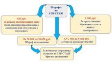 Штраф за несдачу СЗВ-СТАЖ в 2017 году — 50 000 рублей (ст. 5.27 КоАП РФ)