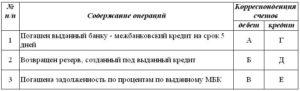 Бухгалтерские проводки при погашении кредита за учредителя