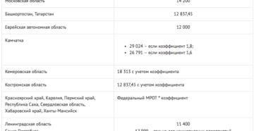 МРОТ с 1 января 2019 году в Оренбургской области
