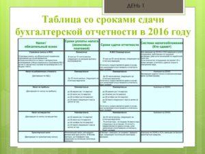 Опубликовали таблицу со сроками сдачи годовой отчетности за 2016 год