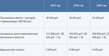 Правительство ограничило взносы ИП на 2018 год — не более 212 360 рублей