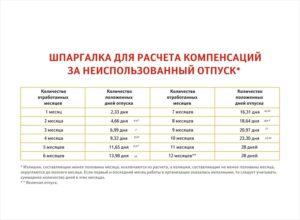 Как определить период для расчета компенсации при увольнении, если сотрудник уволен в последний календарный день месяца