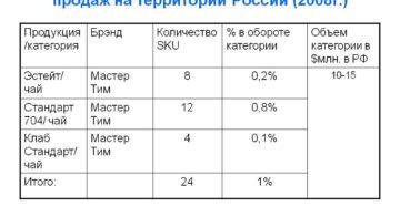 Продажа готовой продукции нерезидентам на территории России