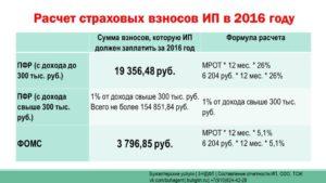 Расчет взносов ИП в 2016 году