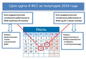 Срок сдачи 4-ФСС за 1 квартал 2019 года