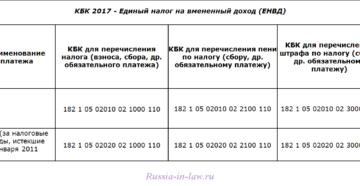 КБК по ЕНВД в 2019 году