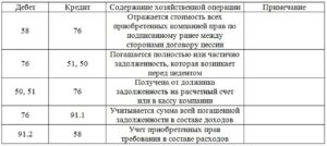 Счета и проводки и замена обязательств по новации