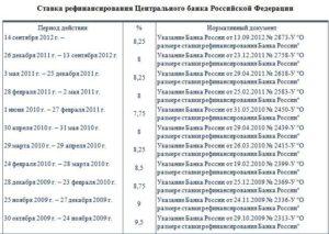 Ставка рефинансирования ЦБ РФ на сегодня в 2019 году таблица