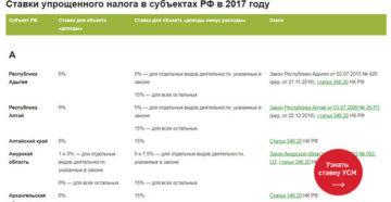 Снижены ставки УСН за 3 квартал 2017 года по регионам