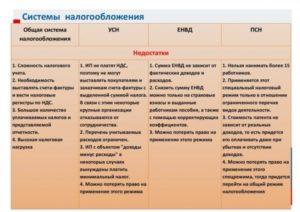 Выбор системы налогообложения для ИП и ООО в 2019 году
