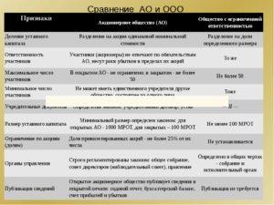 В чем основные отличия АНО от ООО и АО
