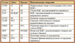 Проводки по УСН без НДС по счету 19 при оприходовании ТМЦ с НДС