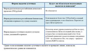 Облагается ли аренда транспортного средства НДФЛ и страховыми взносами