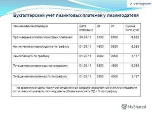 Бухгалтерский учет арендных платежей