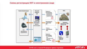 Обязательно ли применение ККТ при реализации пиломатериалов